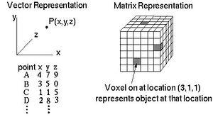 Representations-Martix-02-goog