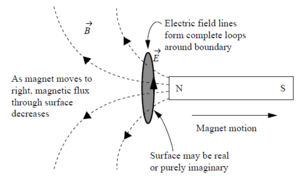 Electric-Flow-Magnetic-Flux-01-goog
