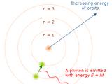 Ατομικό Πρότυπο Bohr