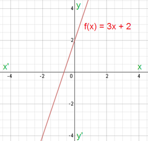 Graph-01-goog