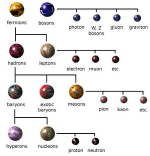Particles-01-goog