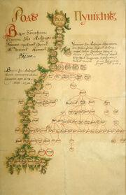 Родословное дерево Пушкиных