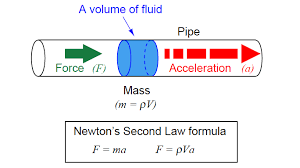 Fluid-motion-01-goog