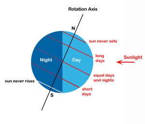 Earth-Rotation-02-goog