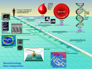 Nanotechnology-Nanoscale-goog