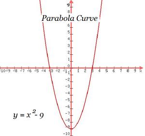 Equations-Parabolic-03-goog