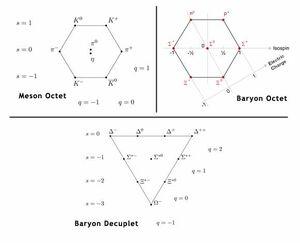 Baryons-Mesons-goog