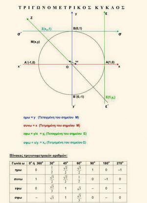 Trigonometric-Circle-01-goog