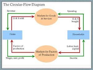 Economy-Circular-Flow-01-goog