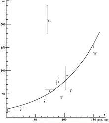 Рис. 7. Изменение веса животных за последние 150 млн. лет.