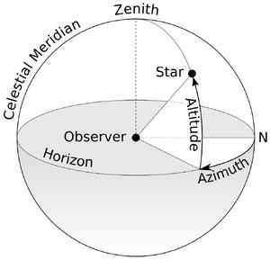 Coordinates-Azimuth-Altitude-01-goog