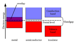 Bands-Conduction-Valence-01-goog
