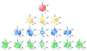 Atomic-Orbitals-01-goog