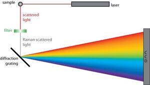 Spectroscopy-Raman-01-goog