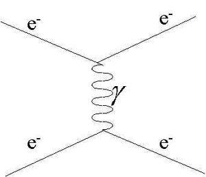 ElectromagneticInteraction-goog