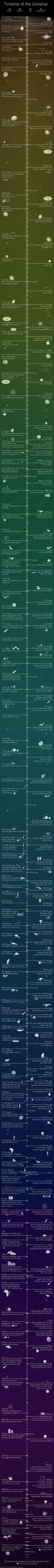 Universe-timeline-01-goog