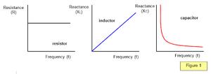 Quantities-Resistance-Reactance-Impendance-02-goog