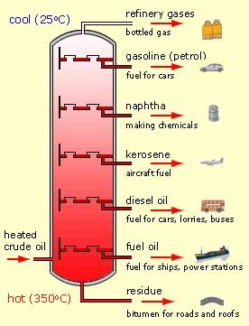 Fractional-distillation-01-goog