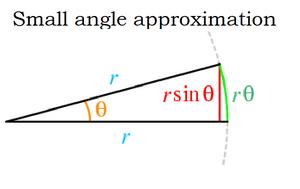 Approximation-Small-angle-01-goog