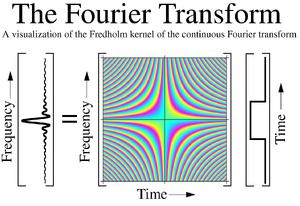 Fourier-Transform-05-goog