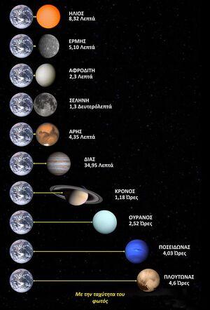 Planets-Trip-goog