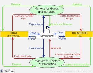 Economy-Circular-Flow-02-goog