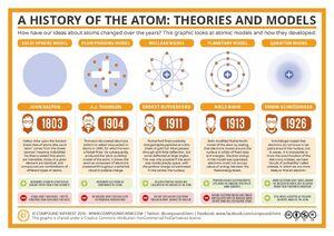 Atomic-Models-01-goog