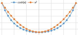 Curves-Parabola-hyperbolic-cosine-01-goog