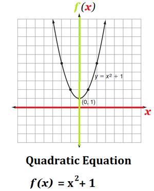 Equations-Quadratic-Imagine-01-goog