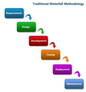 Methodology-06-goog