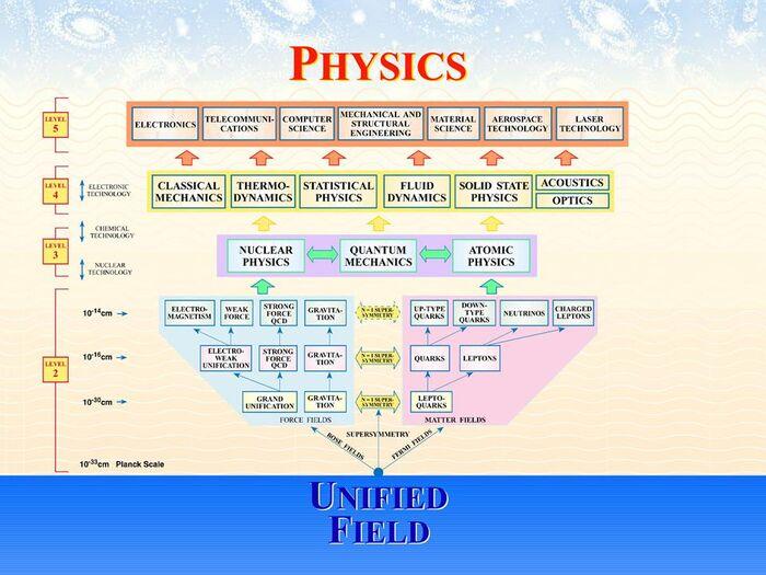 Physics-01-goog