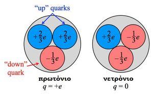 Proton-Neutron-Quarks-goog