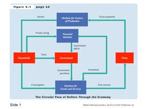 Economy-Circular-Flow-04-goog