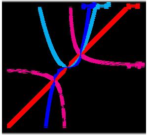 Functions-03-goog