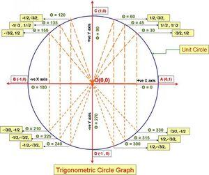Unit-Circle-09-goog