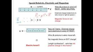 Relativity-Fields-Magnetic-Electric-01-goog