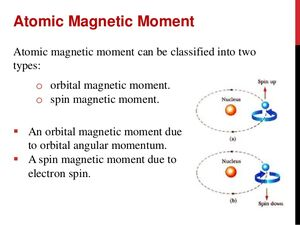 Atomic-Magnetic-Moment-01-goog