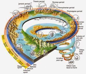 Geologial-Time-03-goog