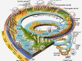 Γεωλογική Χρονολογική Κλίμακα