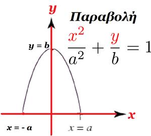 Curves-Parabola-02-goog