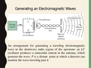 Electromagnetic-waves-02-goog
