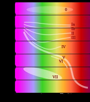 Stars-Spectral-Types-02-goog