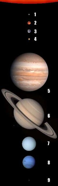 PlanetsSolar-wik