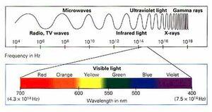 Electromagnetic-Spectrum-04-goog