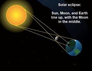 Eclipse-10-goog