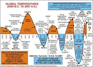 Global-Temperatures-01-goog