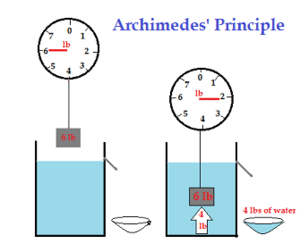 Laws-Archimedes-03-goog