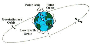 Orbit-Geosynchronous-01-goog