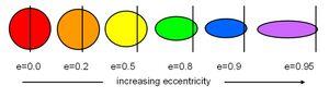 Eccentricity-03-goog