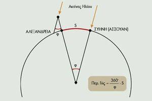 Earth-Radius-Eratosthenes-01-goog